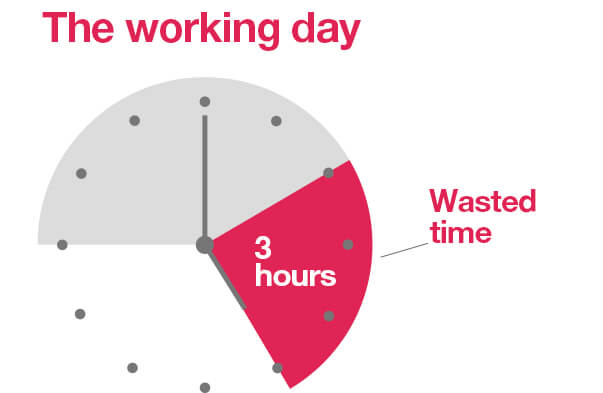 The working day 3 hours wasted